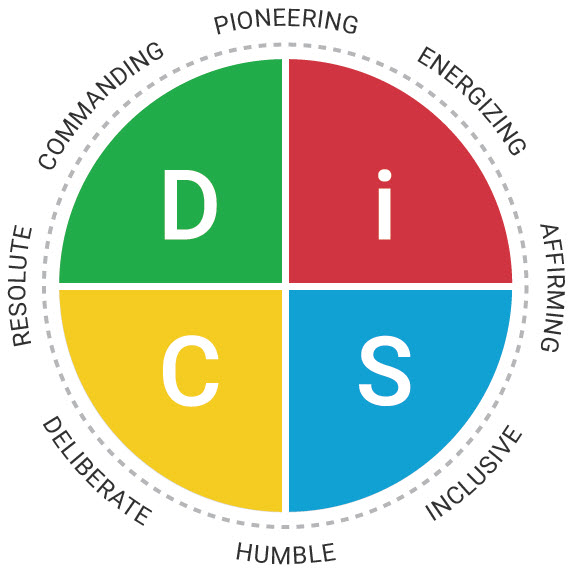 Disc Assessment Services Neillie Leadership Group All disc tests, including the everything disc® assessments, are built upon the foundation of what william moulton marston identified as four primary emotions and. disc assessment services neillie